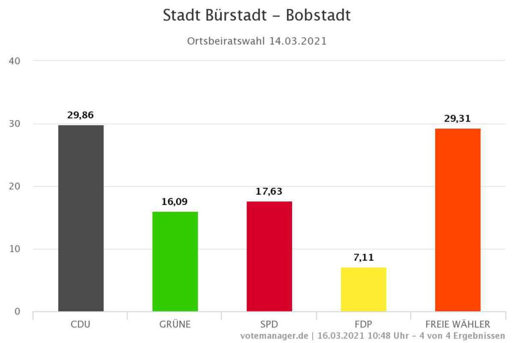 Stadt Bürstadt Kommunalwahl 2021 Ergebnis Bobstadt
