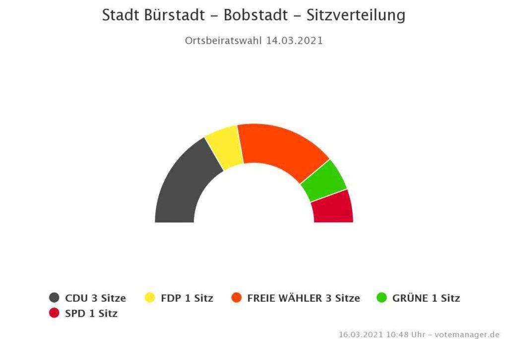 Stadt Bürstadt Kommunalwahl _2021 Ergebnis Bobstadt chart
