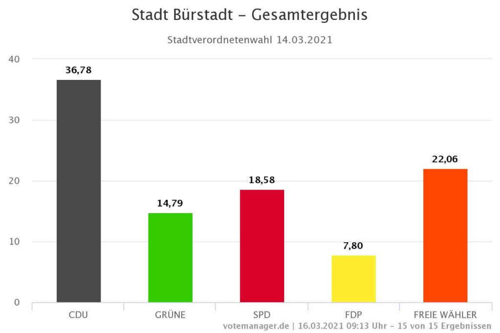 Stadt Bürstadt Kommunalwahl 2021 Gesamtergebnis
