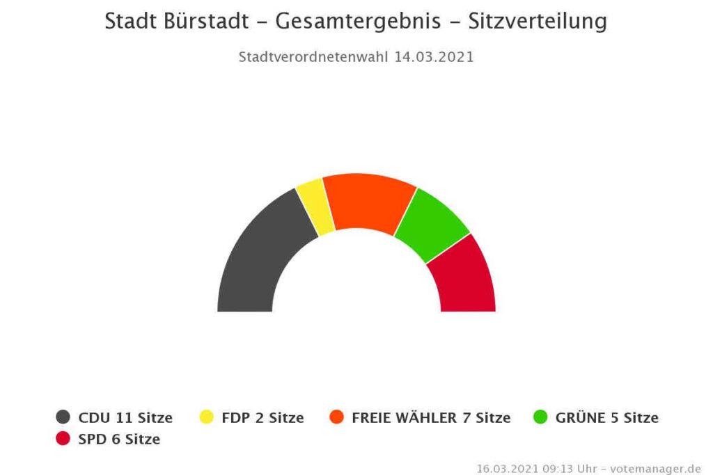 Stadt Bürstadt Kommunalwahl 2021 Gesamtergebnis Chart