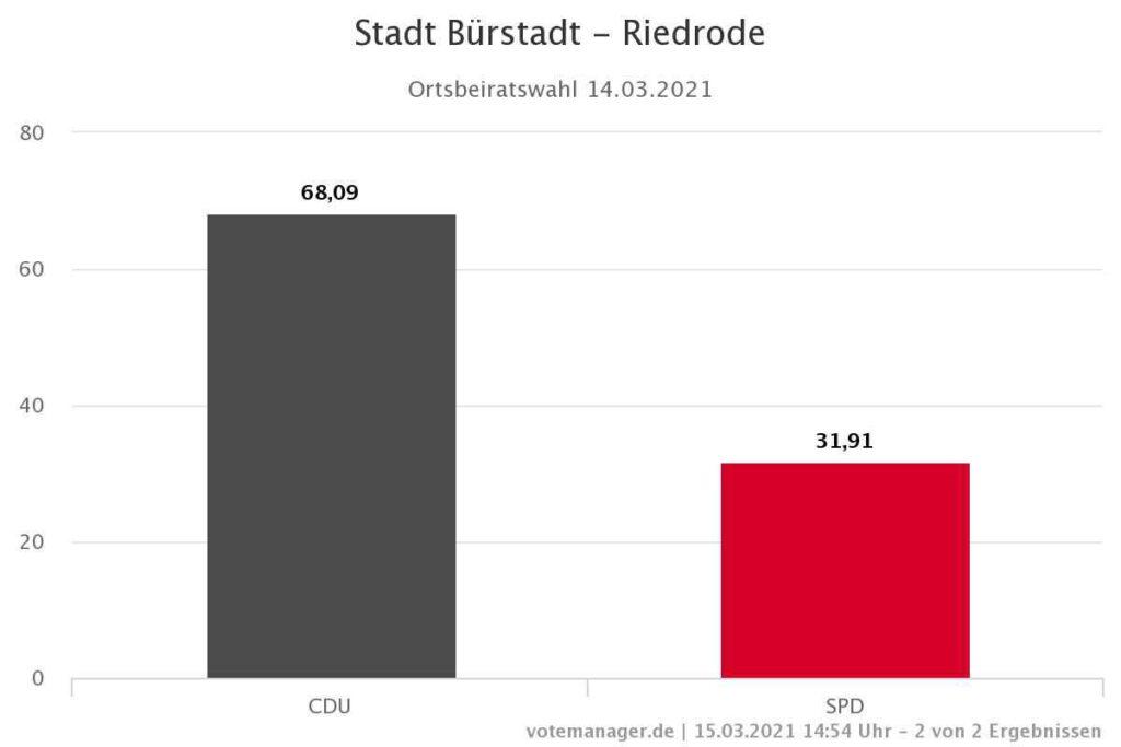 Stadt Bürstadt Kommunalwahl 2021 Ergebnis Riedrode