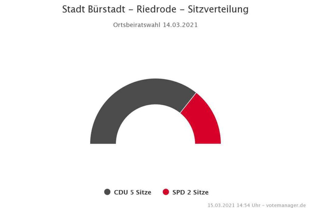 Stadt Bürstadt Kommunalwahl 2021 Ergebnis Riedrode Chart