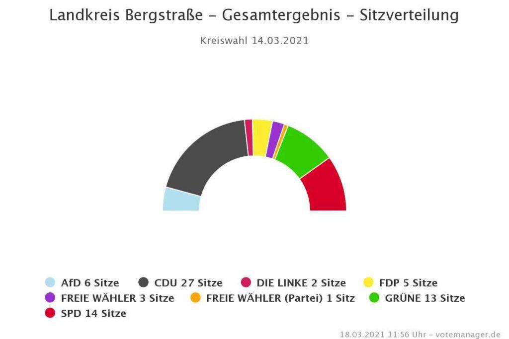 Bild Landkreis Bergstraße Wahl 2021 Chart